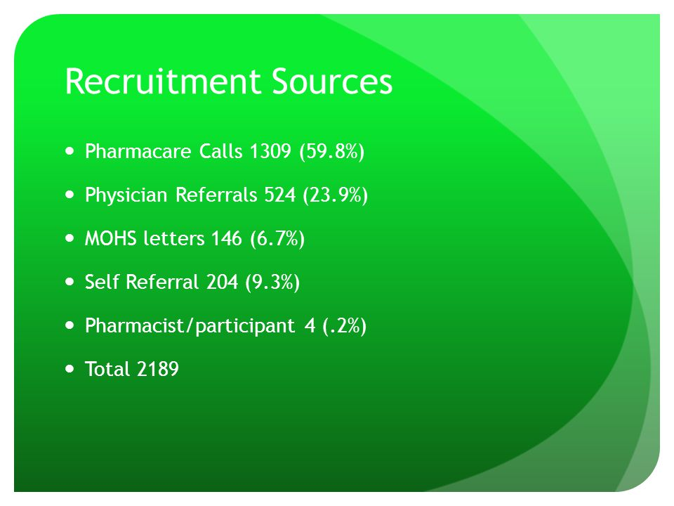 Recruitment Sources Pharmacare Calls 1309 (59.8%) Physician Referrals 524 (23.9%) MOHS letters 146 (6.7%) Self Referral 204 (9.3%) Pharmacist/particip