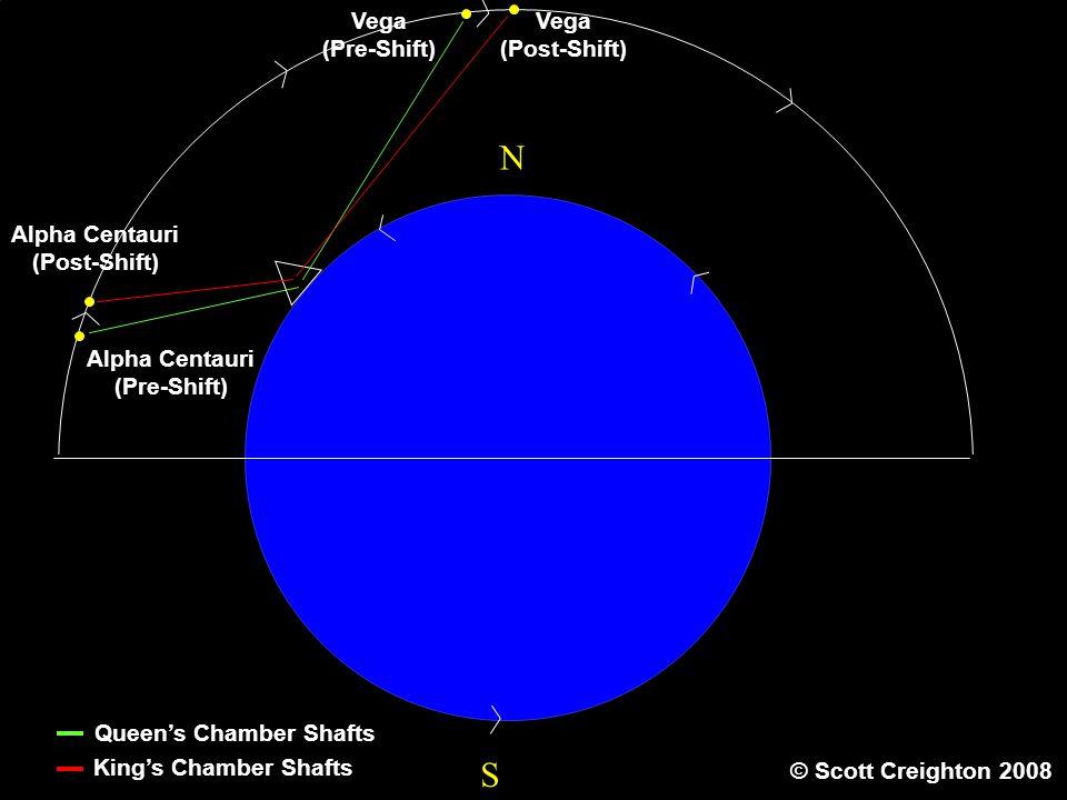 S N Sir Alpha Centauri (Pre-Shift) Alpha Centauri (Post-Shift) Vega (Pre-Shift) Vega (Post-Shift) Queen's Chamber Shafts King's Chamber Shafts © Scott Creighton 2008