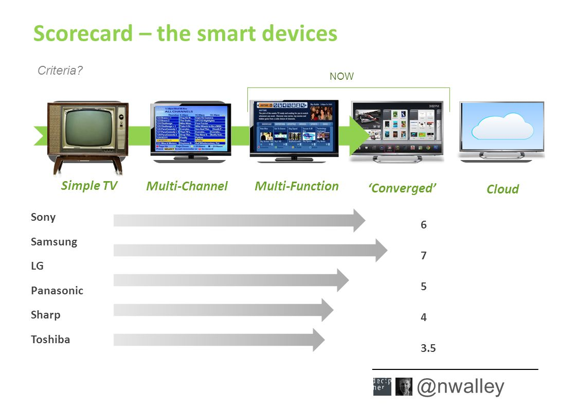 ___________________________ @nwalley Connected & Converged 'Converged' Cloud Scorecard – the smart devices NOW Simple TV Multi- Channel Multi- Function Cloud Simple TV Multi-Channel Multi-Function Sony Samsung LG Panasonic Sharp Toshiba 6 7 5 4 3.5 Criteria