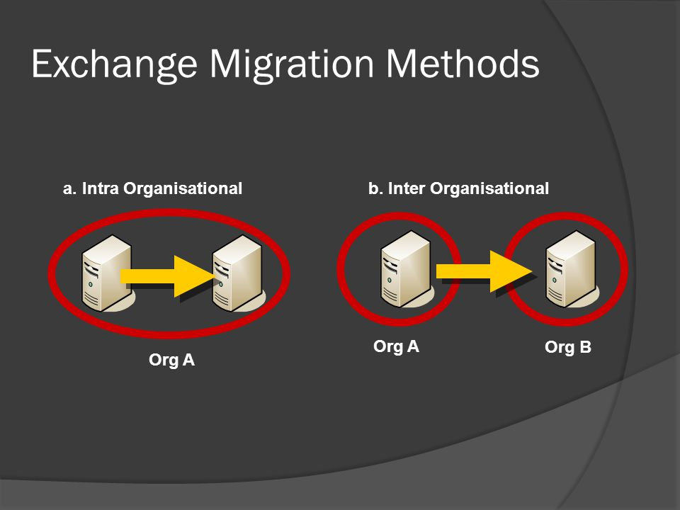 Exchange Migration Methods Org A b. Inter Organisational a. Intra Organisational Org A Org B