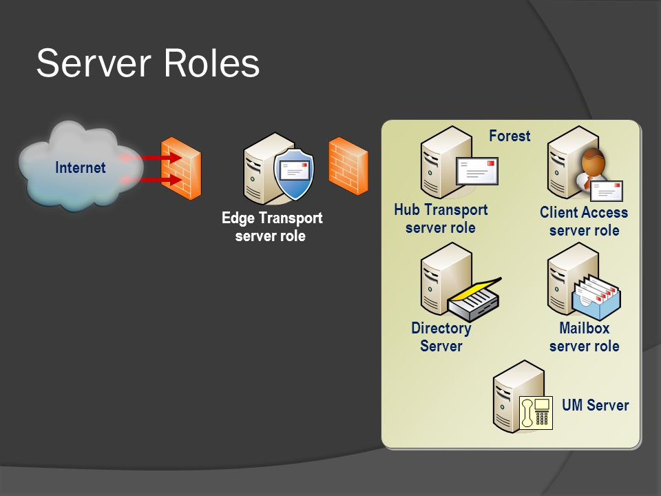 Server Roles Forest Edge Transport server role Hub Transport server role Directory Server Mailbox server role Client Access server role Internet UM Server