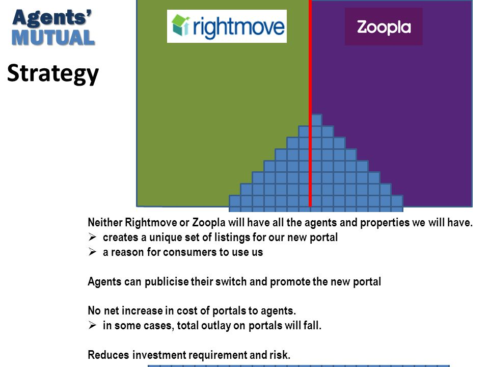 Strategy Agents'MUTUAL Neither Rightmove or Zoopla will have all the agents and properties we will have.  creates a unique set of listings for our ne