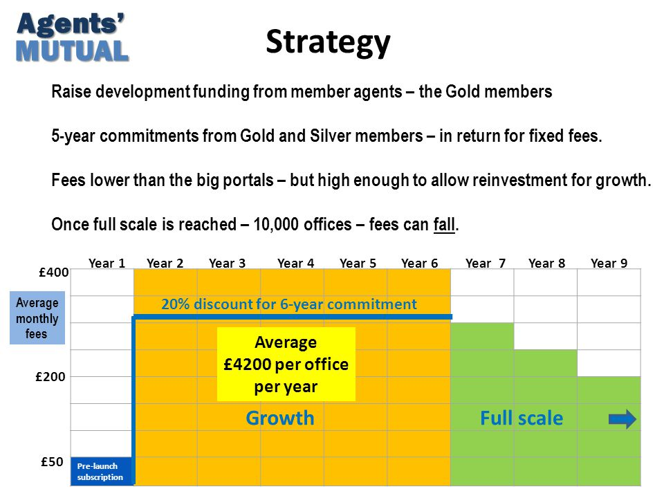 Strategy Agents'MUTUAL Raise development funding from member agents – the Gold members 5-year commitments from Gold and Silver members – in return for