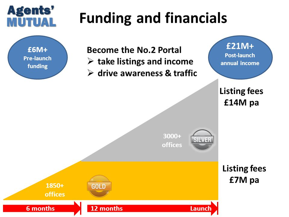 Agents'MUTUAL Funding and financials £6M+ Pre-launch funding 3000+ offices 1850+ offices Listing fees £7M pa Listing fees £14M pa £21M+ Post-launch annual income 12 months Launch6 months Become the No.2 Portal  take listings and income  drive awareness & traffic