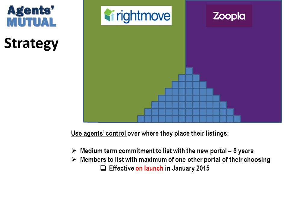 Strategy Use agents' control over where they place their listings:  Medium term commitment to list with the new portal – 5 years  Members to list wi