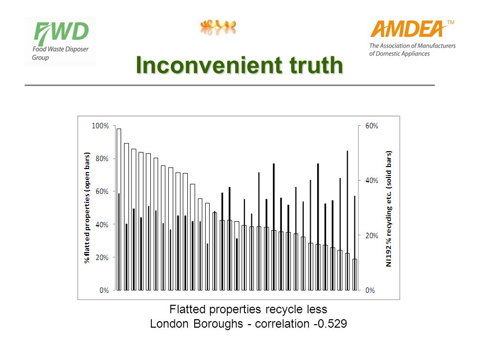 Inconvenient truth Flatted properties recycle less London Boroughs - correlation
