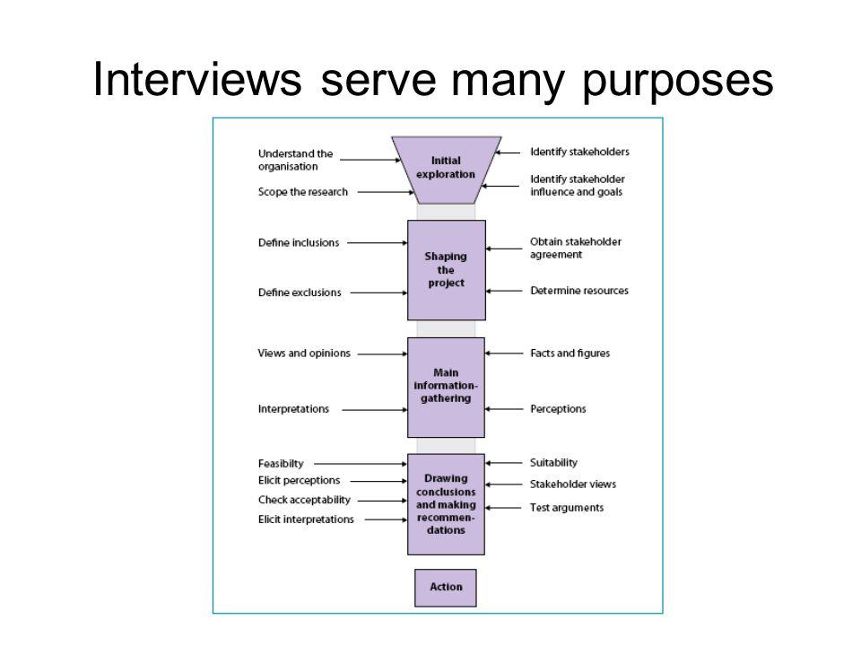 Interviews serve many purposes