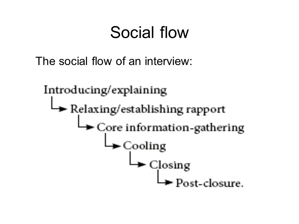 Social flow The social flow of an interview: