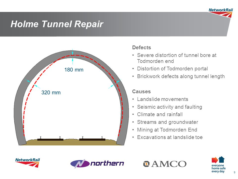 10 Holme Tunnel Repair Remit Reinstate structural integrity to allow return to normal asset management regime Reinstate Standard Gauge Clearance Removal of performance and line closure risk due to continued deterioration Allow removal of 20mph PSR, and passive provision for 75mph line speed Solution Undertake primary and secondary grouting prior to main works Remove and replace signalling and tellecoms cables Remove and replace 600m of Permanent Way Replace existing masonry lining at Todmorden end with new concrete lining and strengthen invert.