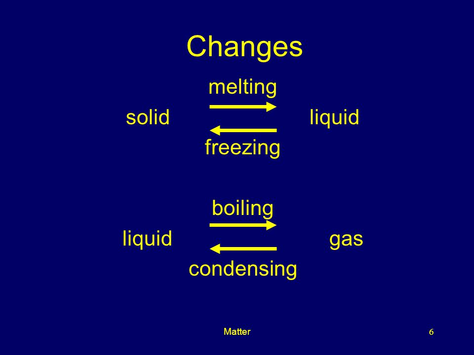 Matter6 Changes melting solid liquid freezing boiling liquid gas condensing