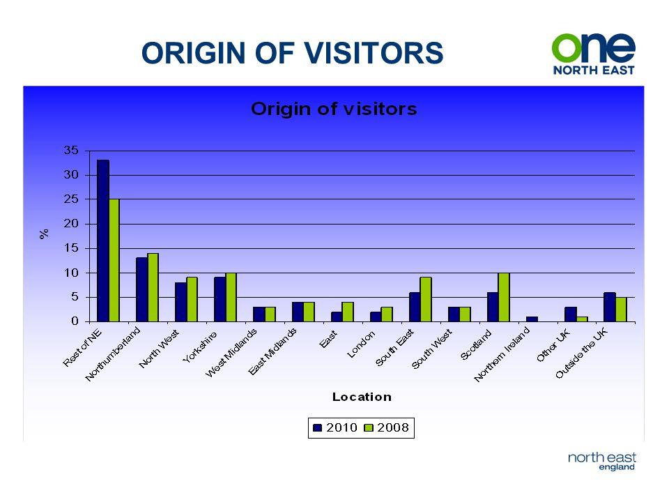ORIGIN OF VISITORS