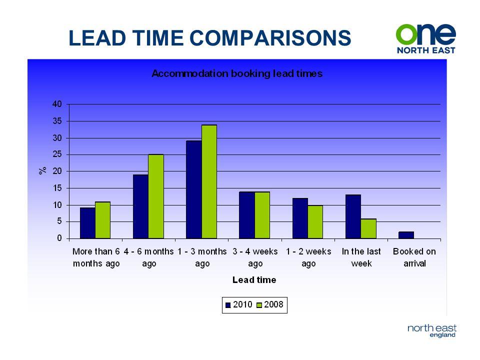 LEAD TIME COMPARISONS