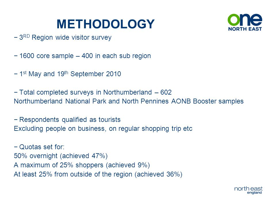 MAIN REASON FOR VISIT What was your main reason for visiting?20102008 General Sightseeing23%30% Visiting heritage sites, castles, monuments, churches etc12%9% Visit market town/ village11%4% walking 2+ miles9%4% VFR8% Visiting artistic or heritage exhibits, museums galleries etc7% walking <2 miles3%2% Nature Reserve/ Wildlife2%1% Eating out2%0% Visiting beach2%3%