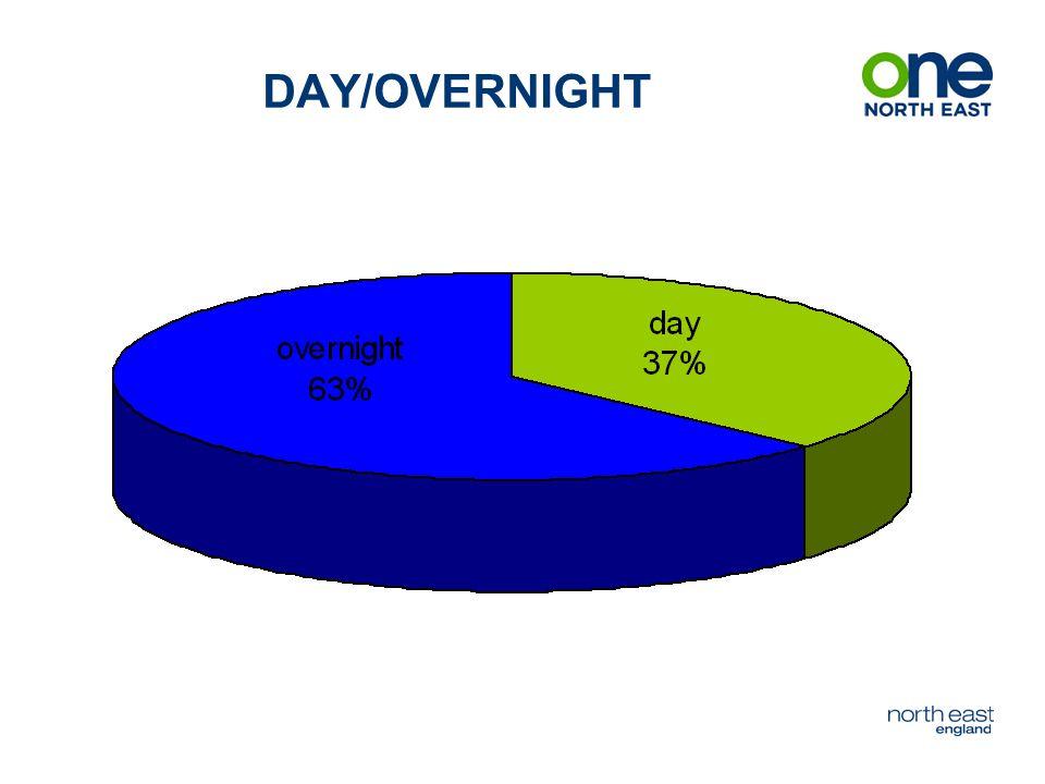 DAY/OVERNIGHT