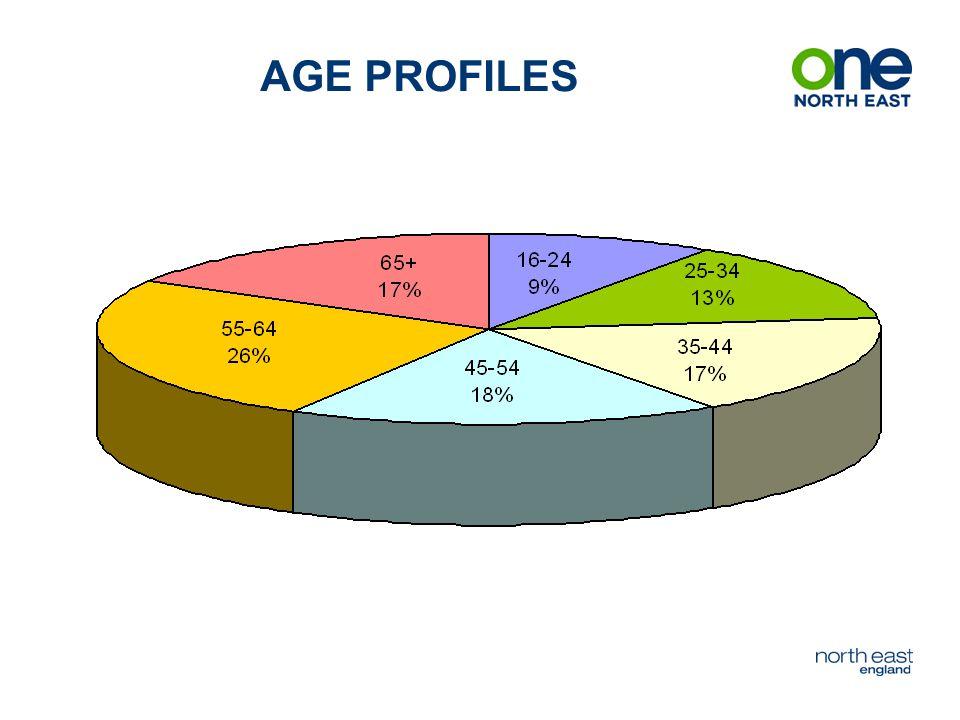 AGE PROFILES