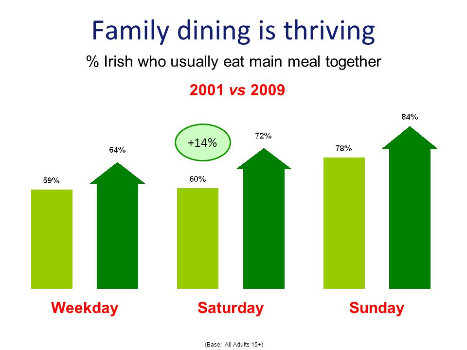 Family dining is thriving % Irish who usually eat main meal together Weekday Saturday Sunday 2001 vs 2009 (Base: All Adults 15+) +14%