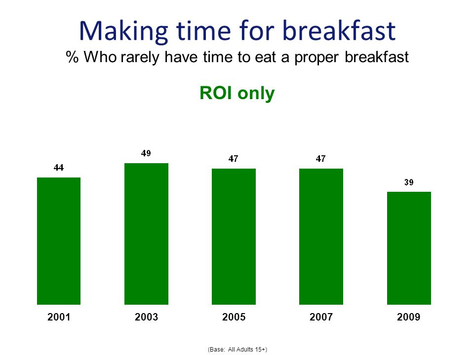 Making time for breakfast % Who rarely have time to eat a proper breakfast (Base: All Adults 15+) ROI only