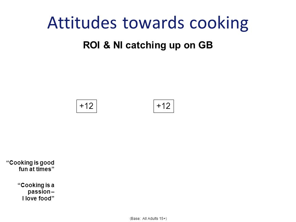 Cooking is good fun at times Cooking is a passion – I love food Attitudes towards cooking (Base: All Adults 15+) ROI & NI catching up on GB +12