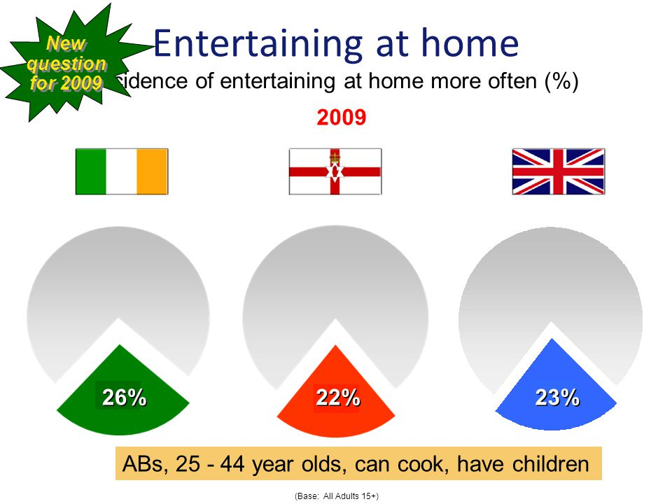 Entertaining at home Incidence of entertaining at home more often (%) (Base: All Adults 15+) 26% 22% 23% 2009 ABs, year olds, can cook, have children New question for 2009 New question for 2009