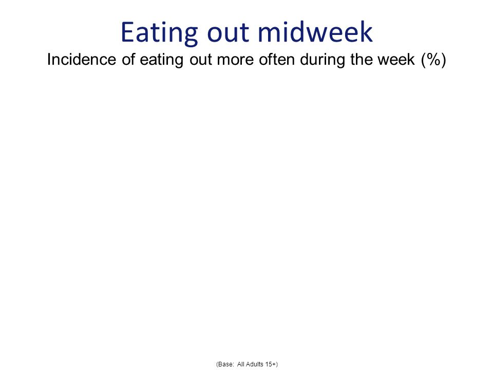 Eating out midweek Incidence of eating out more often during the week (%) (Base: All Adults 15+)
