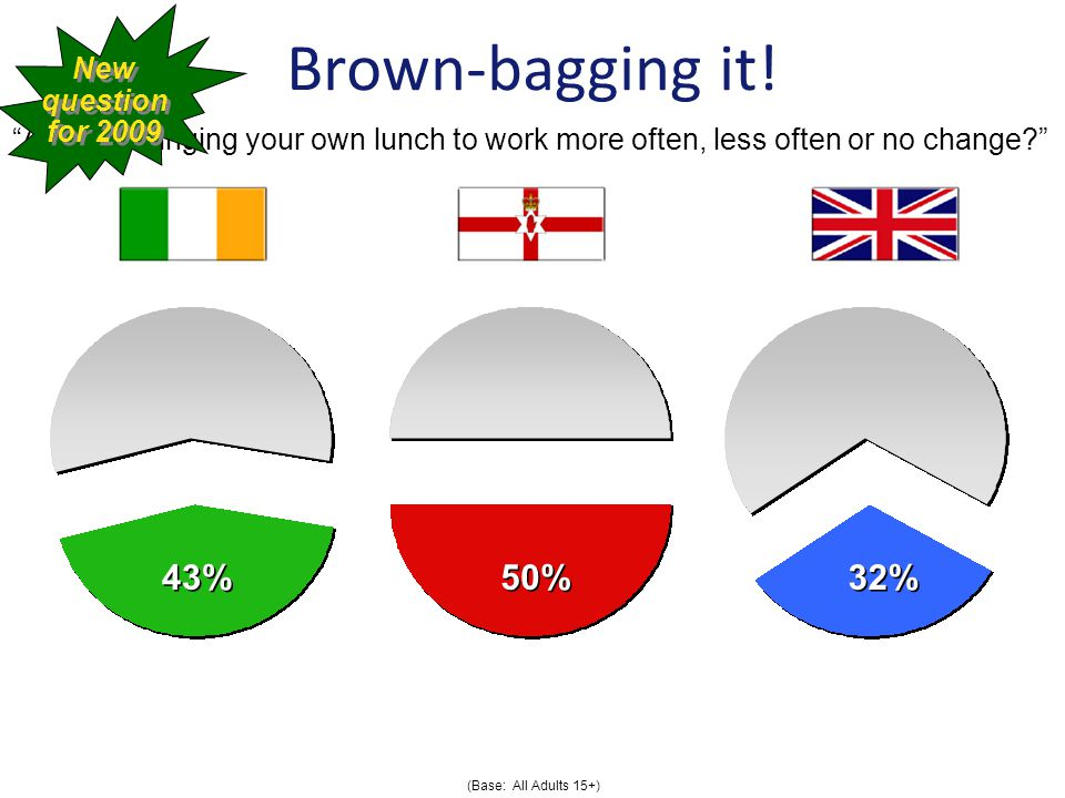 43% 50% 32% Brown-bagging it.
