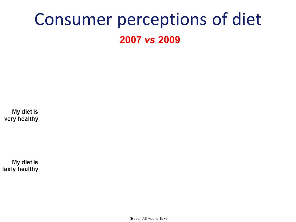 My diet is very healthy My diet is fairly healthy Consumer perceptions of diet (Base: All Adults 15+) 2007 vs