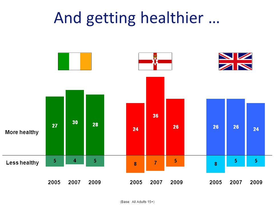 And getting healthier … More healthy Less healthy (Base: All Adults 15+)