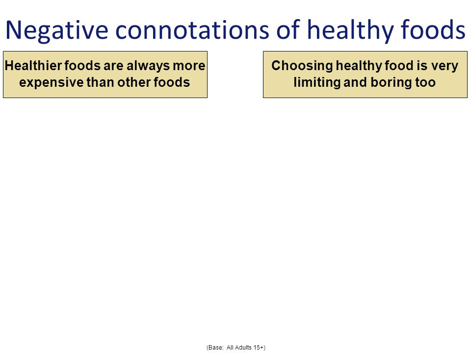 Negative connotations of healthy foods Healthier foods are always more expensive than other foods Choosing healthy food is very limiting and boring too (Base: All Adults 15+)