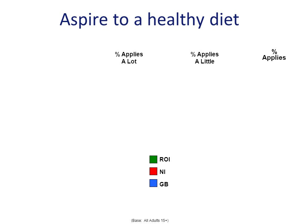 Aspire to a healthy diet % Applies A Lot % Applies A Little % Applies I always try to eat a balanced diet I try to buy foods that are natural I try to limit the amount of fast food I consume (Base: All Adults 15+) ROI NI GB