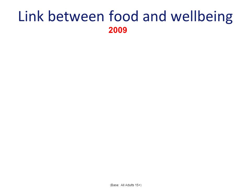Link between food and wellbeing Good food can enhance body and mind I consider what I eat to be really important for my wellbeing % Agree Slightly/Strongly (Base: All Adults 15+) 2009