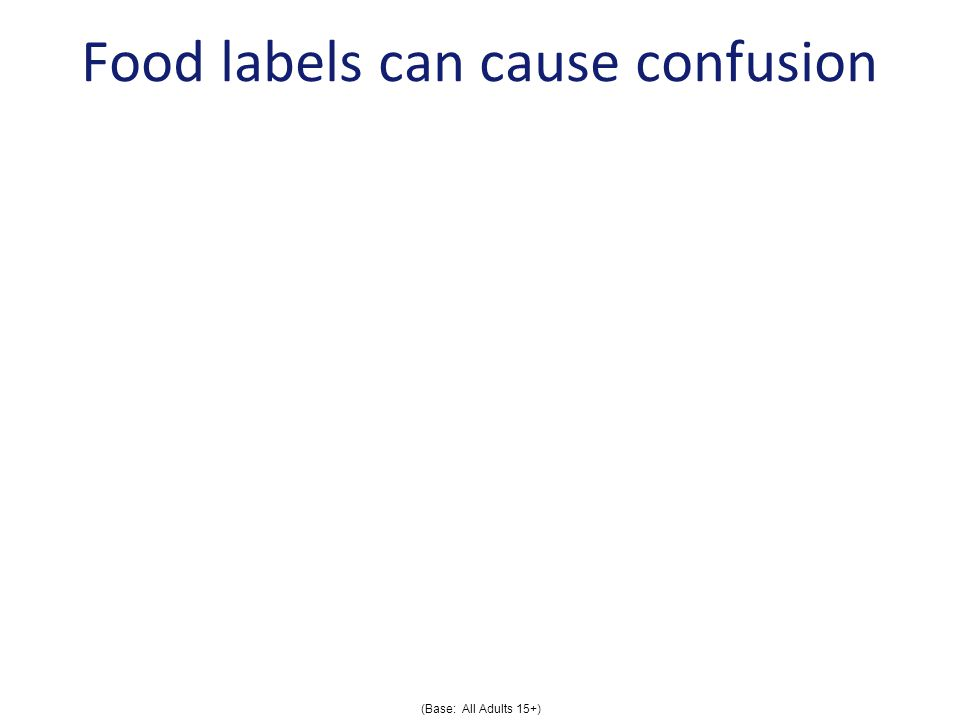 Food labels can cause confusion % Applies I often find it difficult to understand the nutritional claims on packaging I often find it difficult to understand the labelling on food (Base: All Adults 15+)
