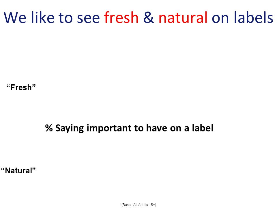 We like to see fresh & natural on labels (Base: All Adults 15+) Fresh Natural % Saying important to have on a label