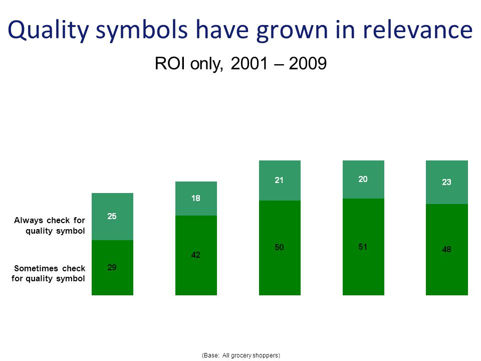 Quality symbols have grown in relevance Always check for quality symbol Sometimes check for quality symbol (Base: All grocery shoppers) ROI only, 2001 – 2009