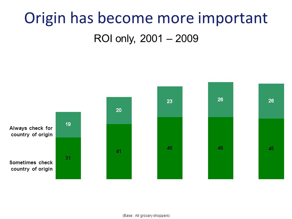 Origin has become more important Always check for country of origin Sometimes check country of origin ROI only, 2001 – 2009 (Base: All grocery shoppers)