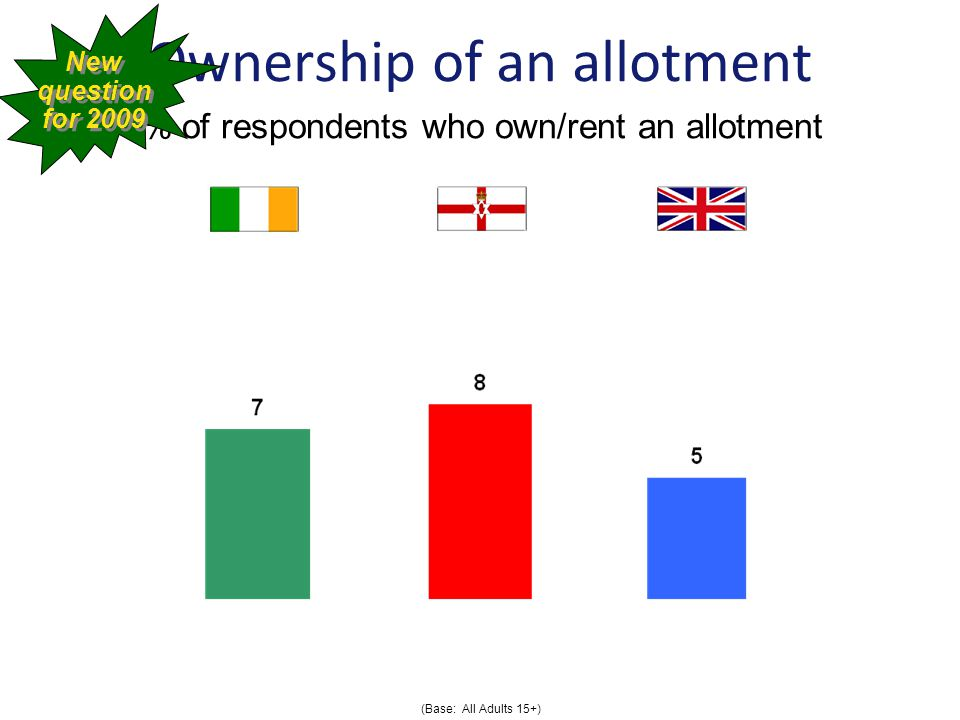 Ownership of an allotment % of respondents who own/rent an allotment (Base: All Adults 15+) New question for 2009 New question for 2009
