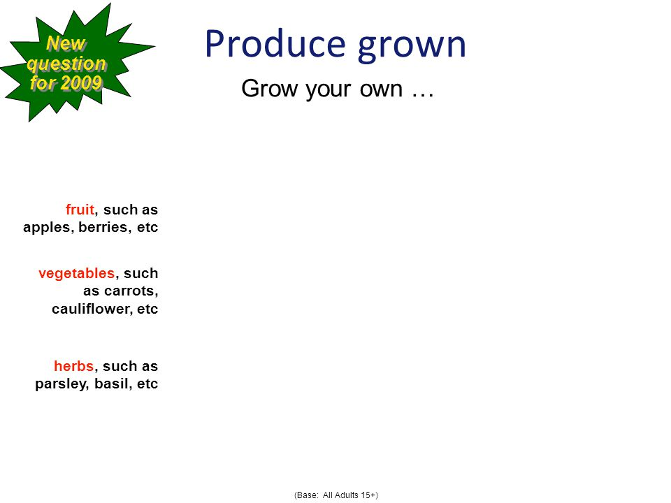 Produce grown fruit, such as apples, berries, etc vegetables, such as carrots, cauliflower, etc herbs, such as parsley, basil, etc New question for 2009 New question for 2009 Grow your own … (Base: All Adults 15+)