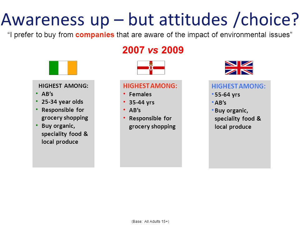 Awareness up – but attitudes /choice.