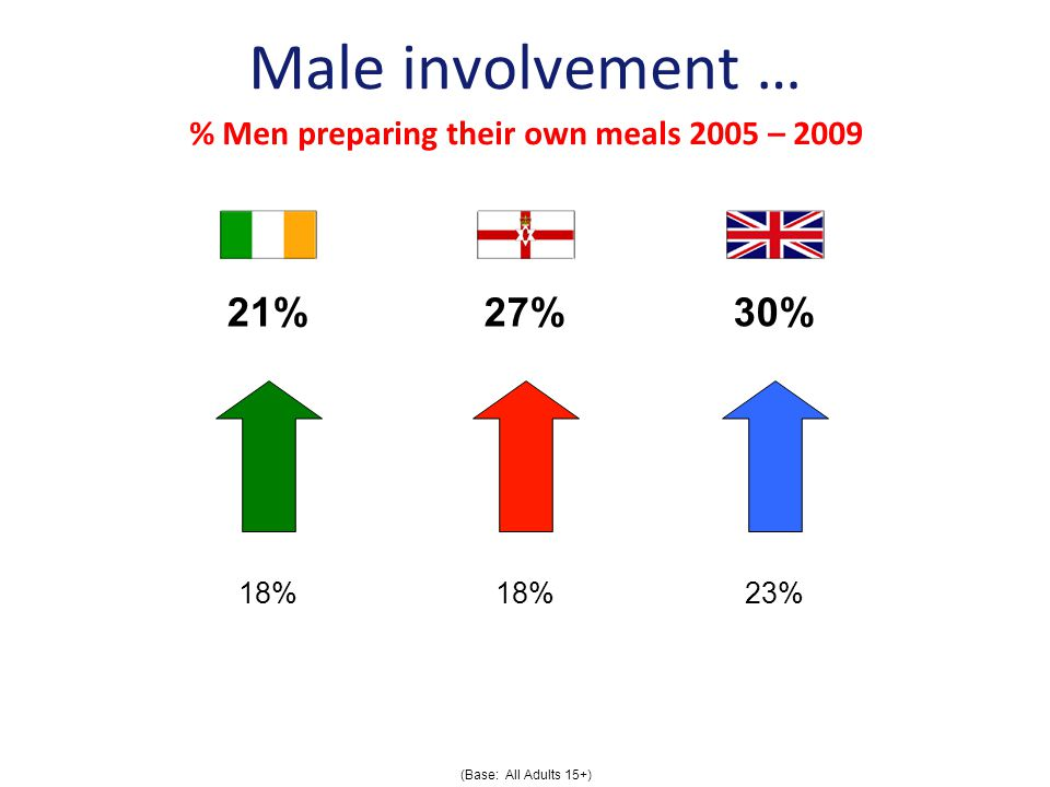 Male involvement … 21%27%30% % Men preparing their own meals 2005 – % 23% (Base: All Adults 15+)