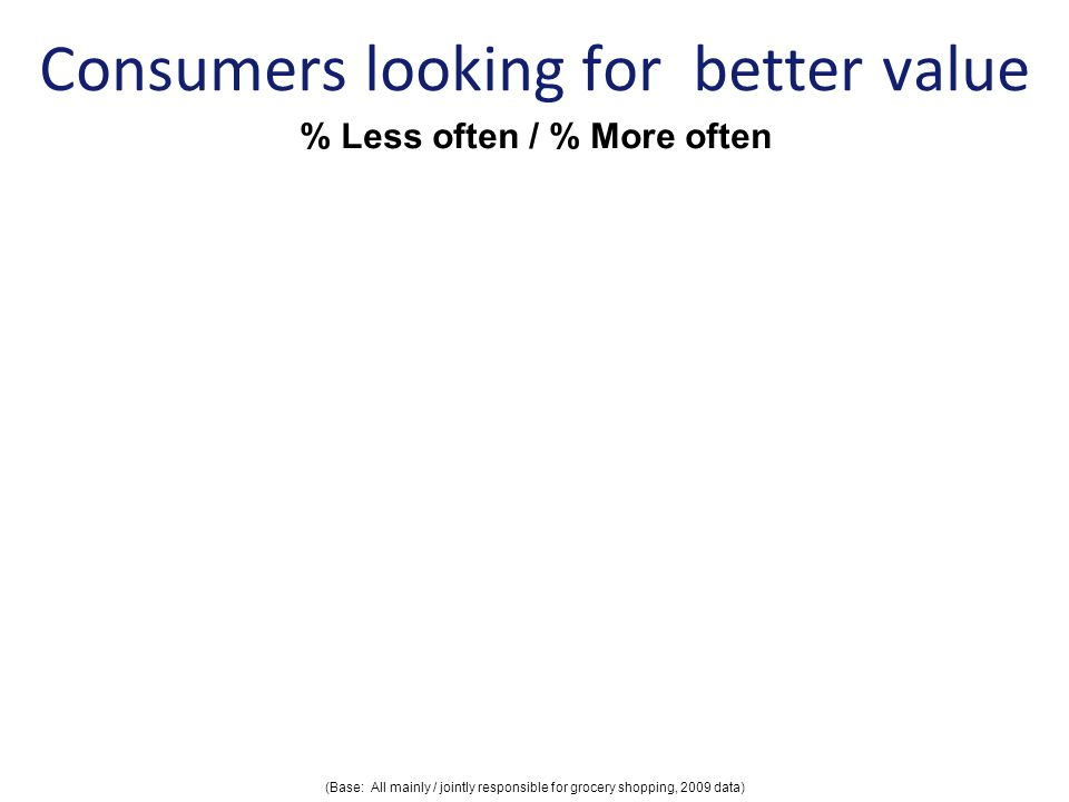 Consumers looking for better value Spreading my shopping across a number of shops to get the best value Shopping in discount retailers Buying in bulk Buying food items on promotion Travelling further to shop to get better value LessMore (Base: All mainly / jointly responsible for grocery shopping, 2009 data) % Less often / % More often LessMoreLessMore