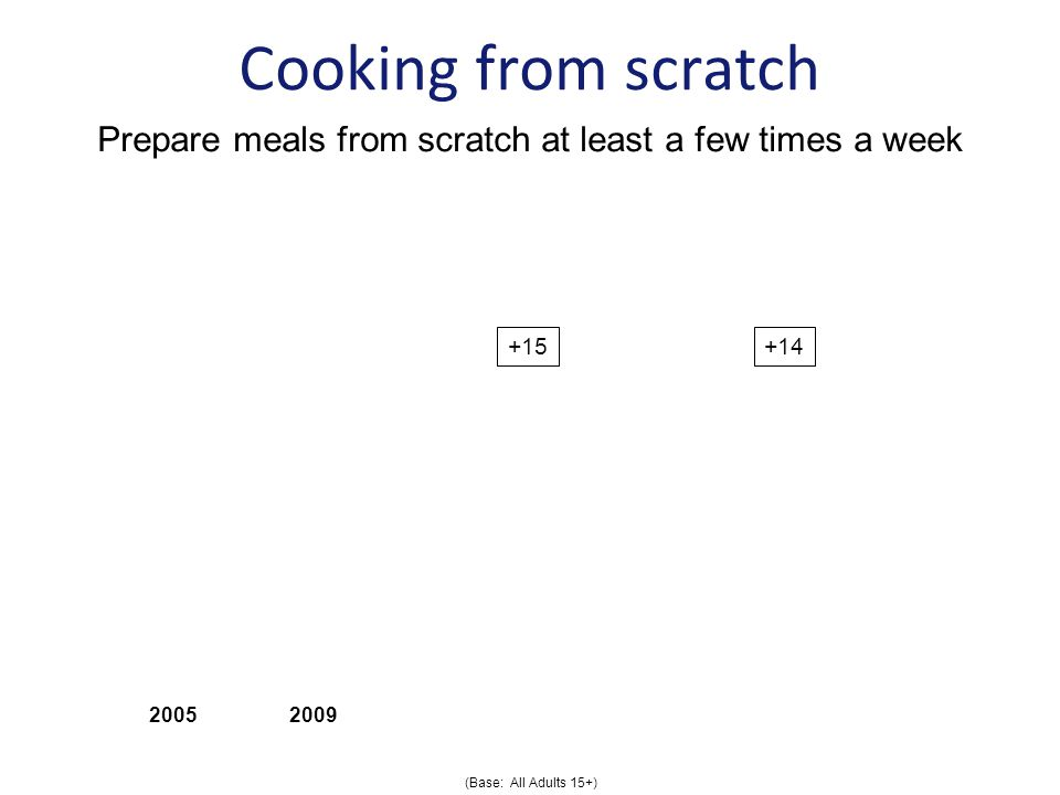 Cooking from scratch Prepare meals from scratch at least a few times a week (Base: All Adults 15+)