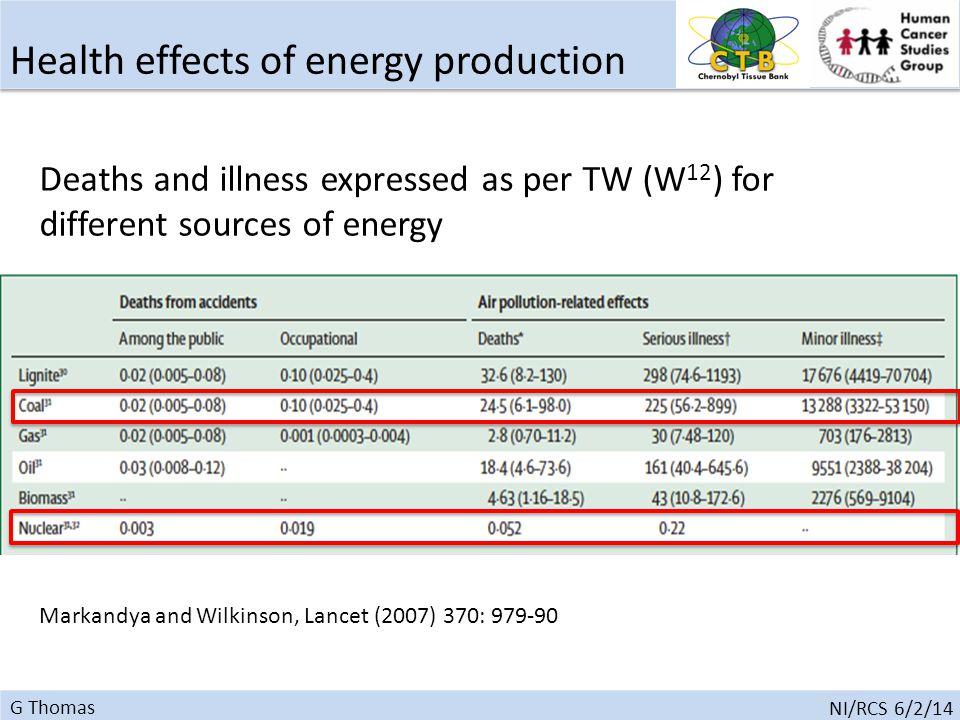 G Thomas NI/RCS 6/2/14 Health effects of energy production Deaths and illness expressed as per TW (W 12 ) for different sources of energy Markandya and Wilkinson, Lancet (2007) 370: 979-90