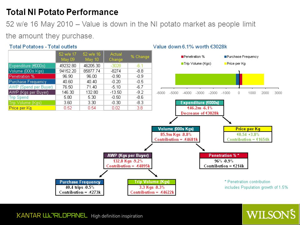 © Kantar Worldpanel Total NI Potato Performance 52 w/e 16 May 2010 – Value is down in the NI potato market as people limit the amount they purchase.