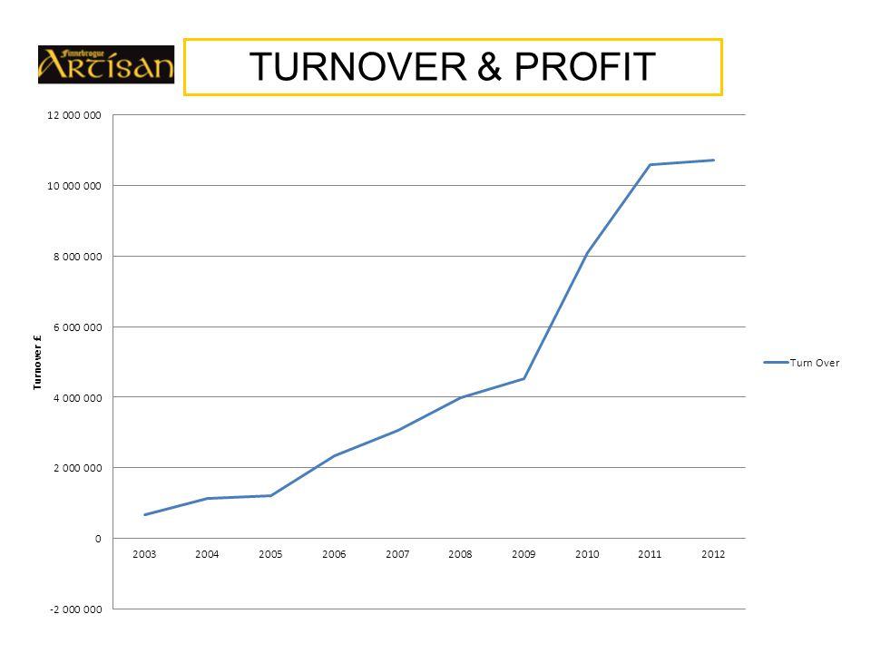 TURNOVER & PROFIT £4.0M £4.5M £8.1M