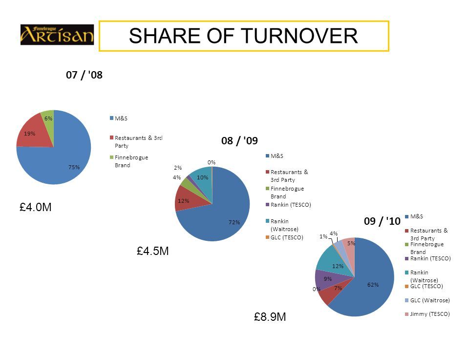 SHARE OF TURNOVER £4.0M £4.5M £8.1M £4.0M £4.5M £8.9M