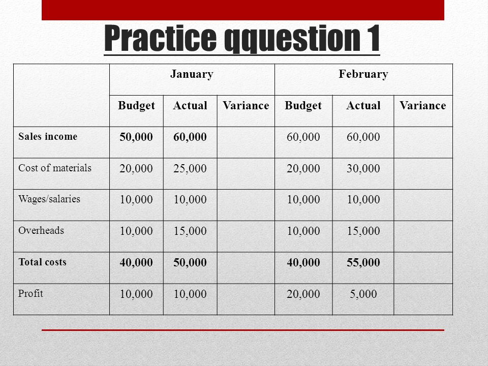 Practice qquestion 1 JanuaryFebruary BudgetActualVarianceBudgetActualVariance Sales income 50,00060,000 Cost of materials 20,00025,00020,00030,000 Wages/salaries 10,000 Overheads 10,00015,00010,00015,000 Total costs 40,00050,00040,00055,000 Profit 10,000 20,0005,000