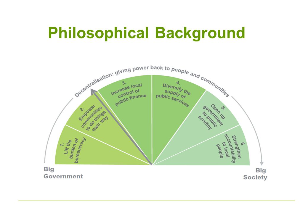 Philosophical Background