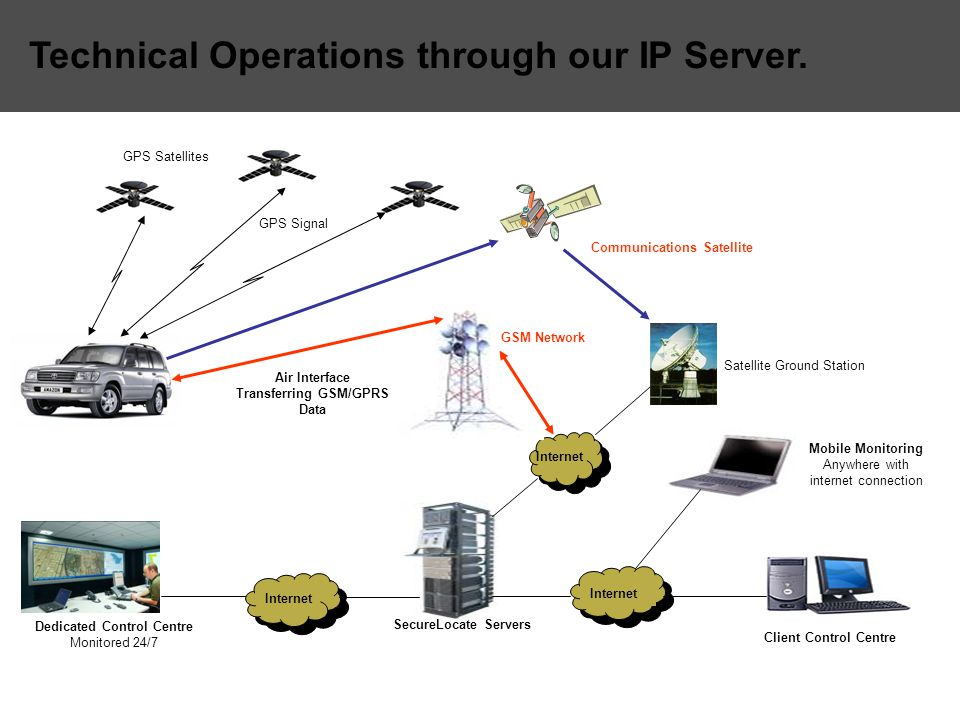 Technical Operations through our IP Server. Dedicated Control Centre Monitored 24/7 Internet Mobile Monitoring Anywhere with internet connection Clien