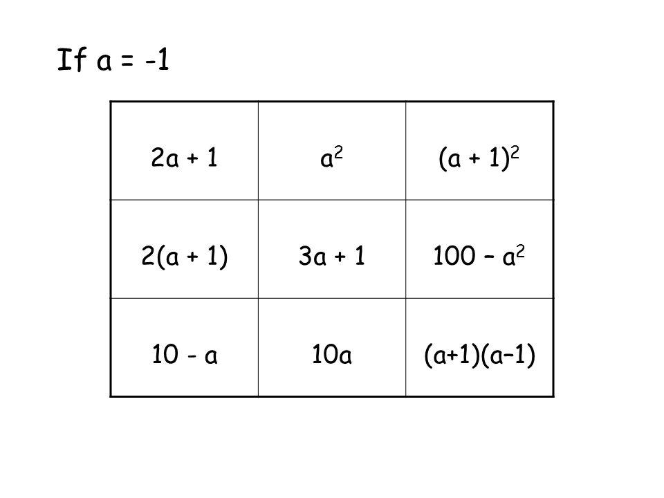 If a = -1 2a + 1a2a2 (a + 1) 2 2(a + 1)3a + 1100 – a 2 10 - a10a(a+1)(a–1)