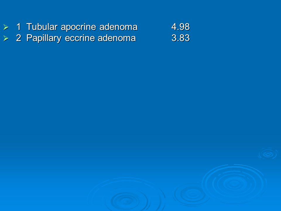  1 Tubular apocrine adenoma 4.98  2 Papillary eccrine adenoma 3.83