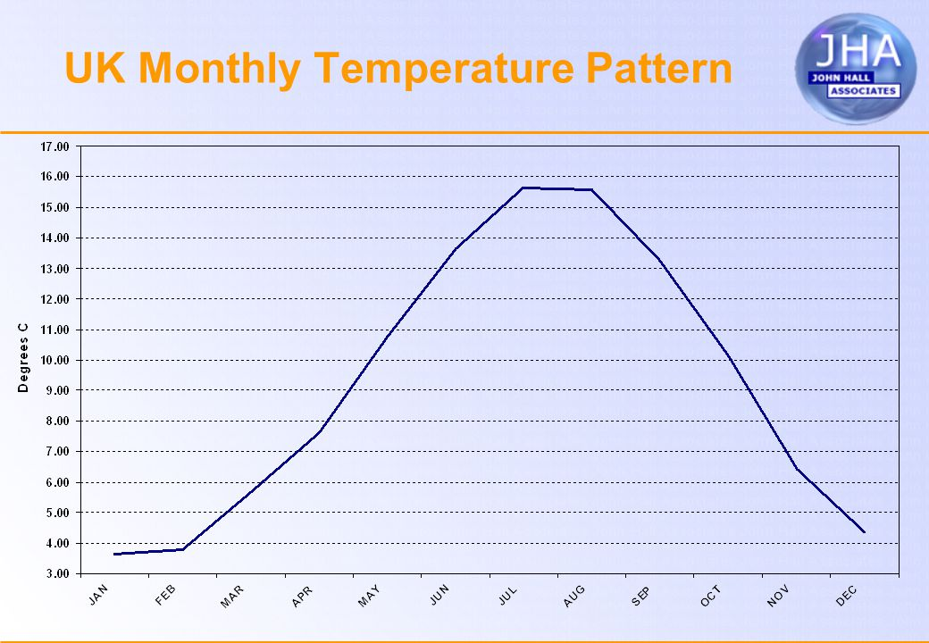 UK Monthly Temperature Pattern